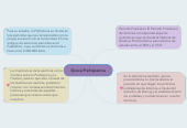 Mind map: Epoca Prehispanica