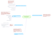 Mind map: ETAPAS ESTUDIO DE FACTIBILIDAD