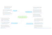 Mind map: Apps for High School
