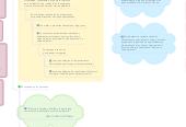 Mind map: Promocion de Salud