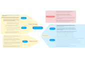 Mind map: People and Politics
