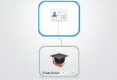 Mind map: Essay Writers