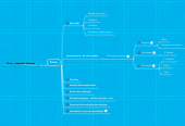 Mind map: Plano - Atestados Técnicos