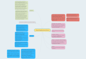 Mind map: Central Neighbourhood House