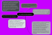 Mind map: LA CARTA DE BELGRADO