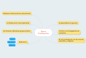 Mind map: Epoca