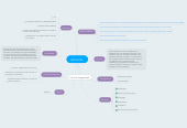 Mind map: BIOHOTEL