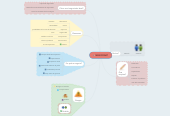 Mind map: NEGOCIAR?