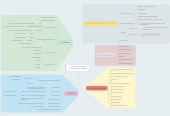 Mind map: Chapter 2: MultimediaHardware and Software