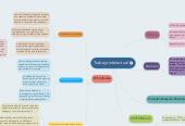 Mind map: Trabajo intelectual