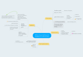 Mind map: Effects of goal setting and feedback on math success
