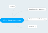 Mind map: Ch.10 Social Justice Live
