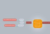 Mind map: La lectura y escritura como actividades intelectuales y espirituales