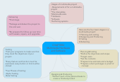 Mind map: CHAPTER2