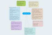 Mind map: CHAPTER 3 :TEXT