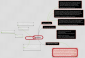 Mind map: HARDWARE Y SOFWARE