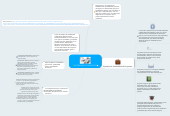 Mind map: FACTIBILIDAD DE PROYECTOS