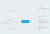 Mind map: Azon Course