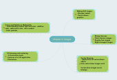 Mind map: Chapter 4 : Images