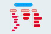 Mind map: sistemas de inforacion