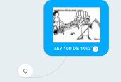 Mind map: LEY 100 DE 1993