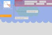 """Mind map: EVALUACIÓN (Zabalza, 2007:Es la parte de la actividaddocente con mayor impactosobre el alumno"""")"""