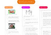 Mind map: Studying Russian Language A1 / Изучение русского языка А1