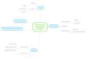 Mind map: Community Information Access