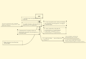 Mind map: RCP