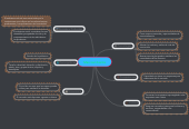 Mind map: Macroambiente