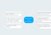 Mind map: Escuela clásica de la edministracion