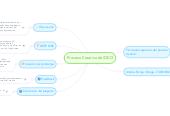 Mind map: Proceso Creativo de IDEO