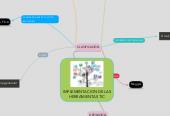 Mind map: IMPLEMENTACION DE LAS HERRAMIENTAS TIC