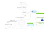 Mind map: Brainstorming LDK&PABKSKMK APP