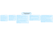 Mind map: Superposición y Transformacion de Fuentes TEOREMA DE THEVENIN, NORTON yTEOREMA DE MILLMANN