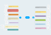Mind map: Usos