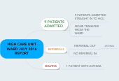 Mind map: HIGH CARE UNIT WARD JULY 2016 REPORT