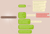 Mind map: Copy of CICLO DE VIDA DEL PROYECTO