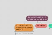Mind map: INTRODUCCIÓN A LA LEY GENERAL DE LOS ARCHIVOS