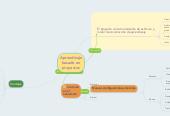 Mind map: Aprendizajebasado enproyectos