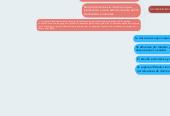 Mind map: Teorías de Relaciones Internacionales