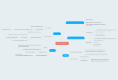 Mind map: Retroalimentaciones