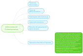 Mind map: Administración Contemporanea