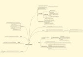 Mind map: Procesos de Manufactura