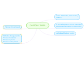 Mind map: CARTÓN Y PAPEL