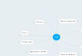 Mind map: ЗиК