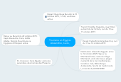 Mind map: Tourisme en Egypte Alexandrie, Caire,