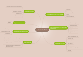 Mind map: Chapter 3 : Text