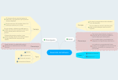 Mind map: Desarrollo de Software