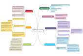 Mind map: Thoracic Disc Injuries